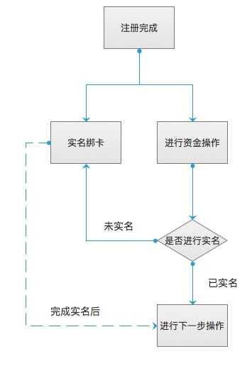 简单画一下实名流程