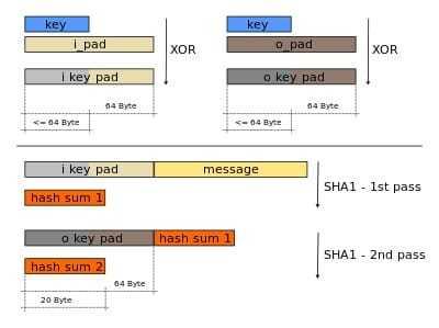 SHA-1 HMAC产生过程